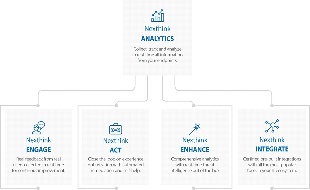 Nexthink's Platform Consists Of The Following Modules
